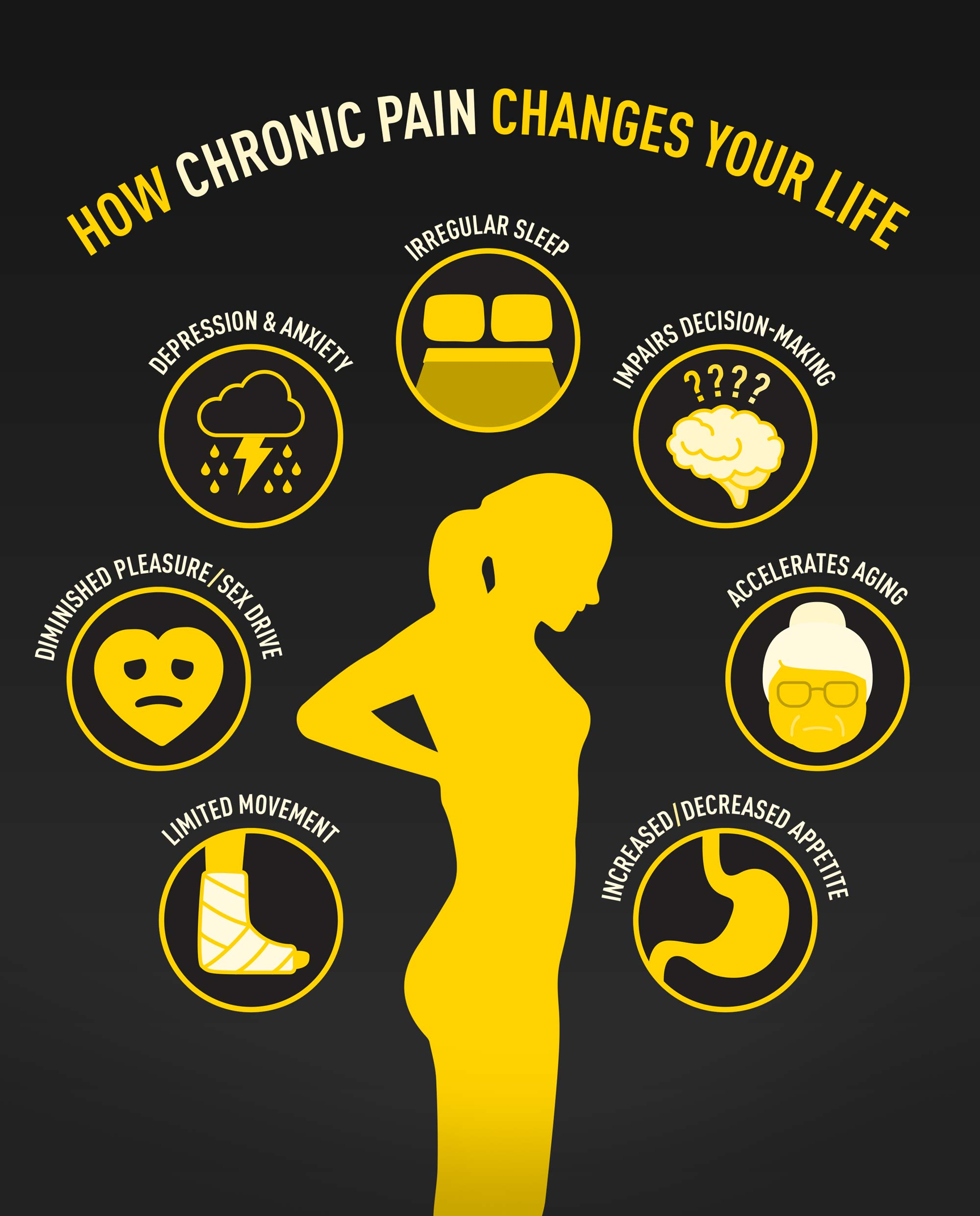 How chronic pain changes your life: limited movement, diminished pleasure/sex drive, depression & anxiety, irregular sleep, impairs decision-making, accelerates aging, increased/decreased appetite